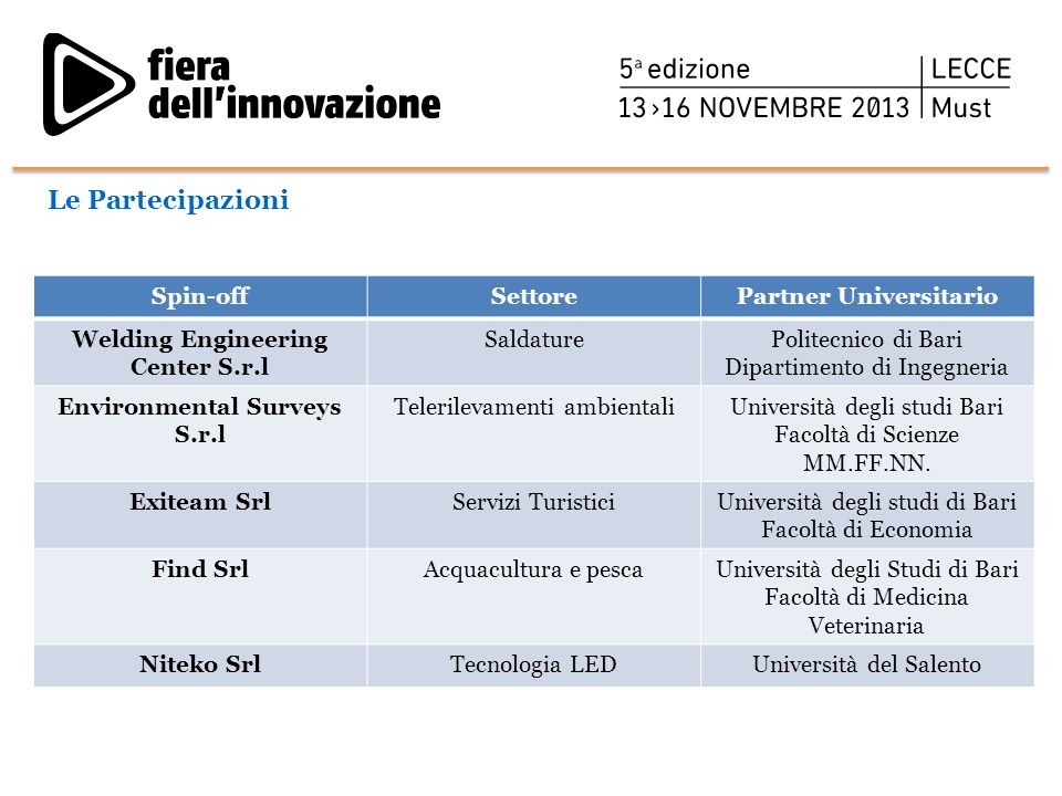 Le Partecipazioni Spin-off Settore Partner Universitario