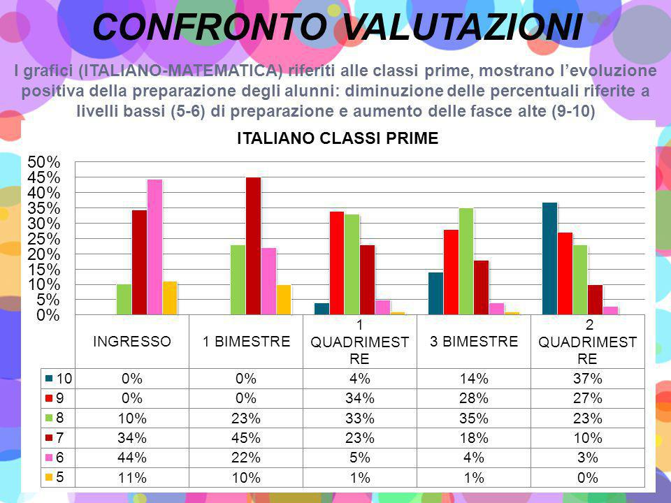 CONFRONTO VALUTAZIONI
