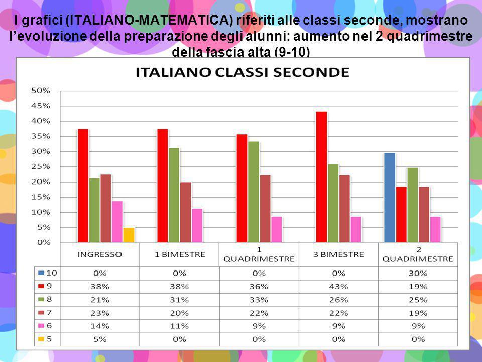 I grafici (ITALIANO-MATEMATICA) riferiti alle classi seconde, mostrano l'evoluzione della preparazione degli alunni: aumento nel 2 quadrimestre della fascia alta (9-10)