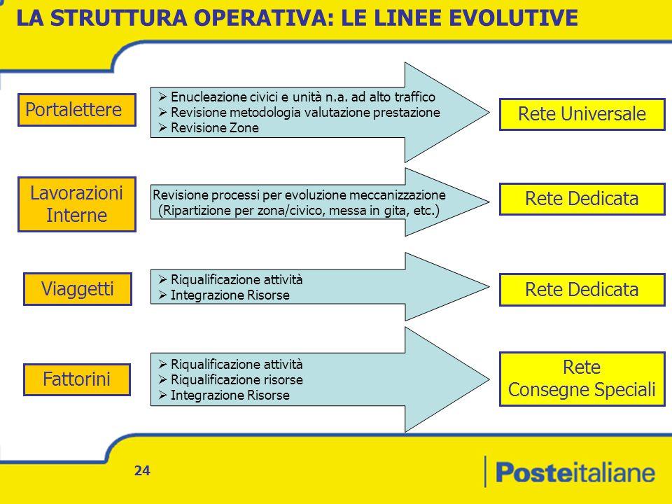 LA STRUTTURA OPERATIVA: LE LINEE EVOLUTIVE