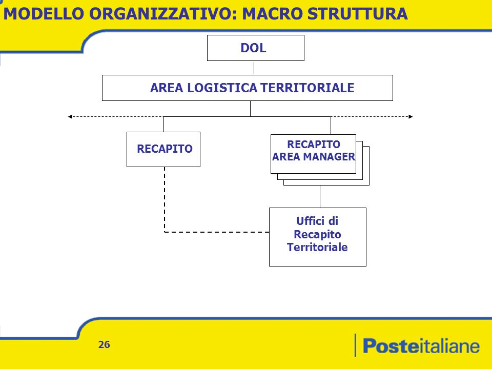 AREA LOGISTICA TERRITORIALE Uffici di Recapito Territoriale