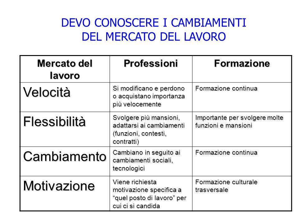 DEVO CONOSCERE I CAMBIAMENTI DEL MERCATO DEL LAVORO