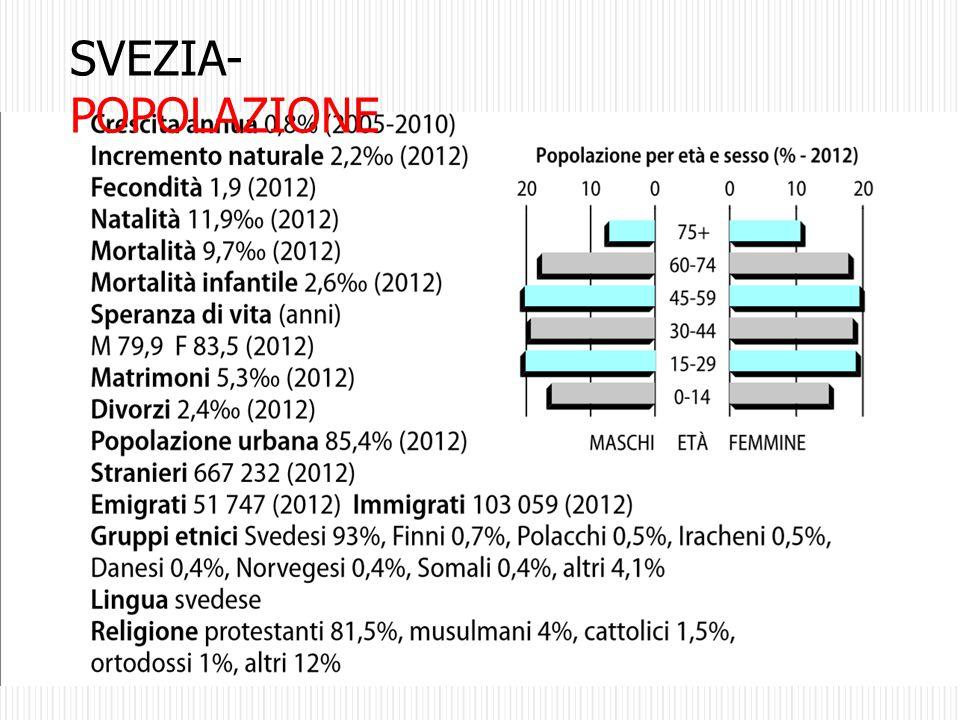 SVEZIA-POPOLAZIONE
