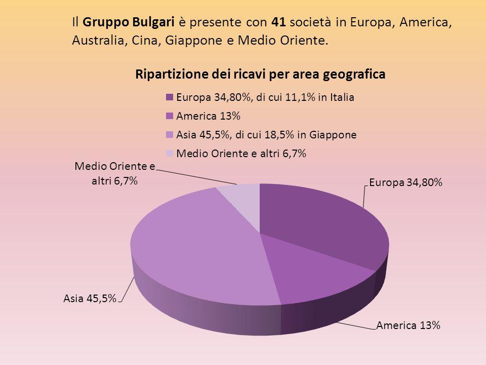 Il Gruppo Bulgari è presente con 41 società in Europa, America, Australia, Cina, Giappone e Medio Oriente.