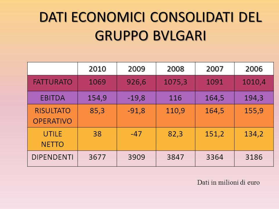 DATI ECONOMICI CONSOLIDATI DEL GRUPPO BVLGARI