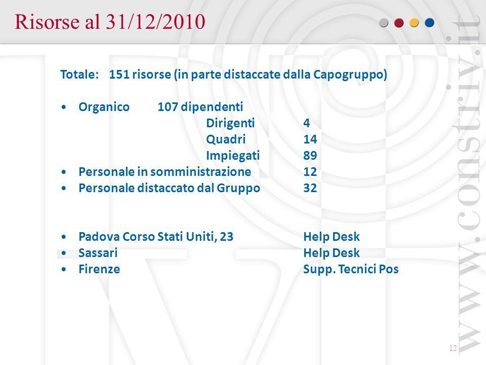 Risorse al 31/12/2010 Totale: 151 risorse (in parte distaccate dalla Capogruppo) Organico 107 dipendenti.