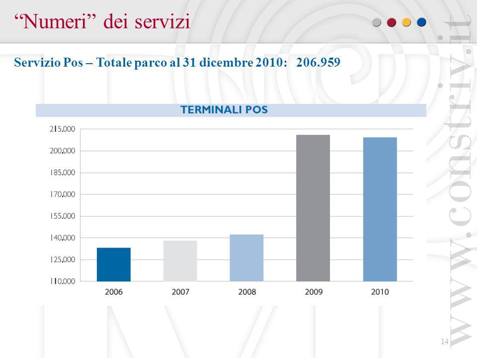 Numeri dei servizi Servizio Pos – Totale parco al 31 dicembre 2010: 206.959