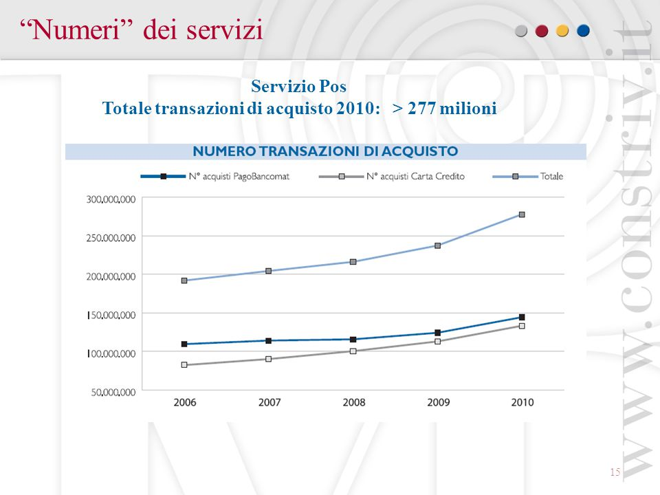 Totale transazioni di acquisto 2010: > 277 milioni