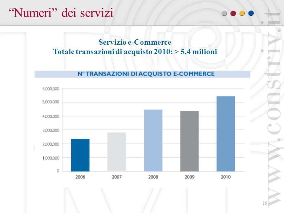 Totale transazioni di acquisto 2010: > 5,4 milioni