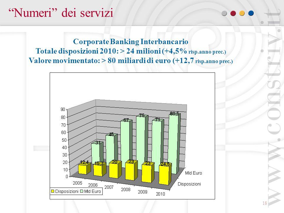 Numeri dei servizi Corporate Banking Interbancario