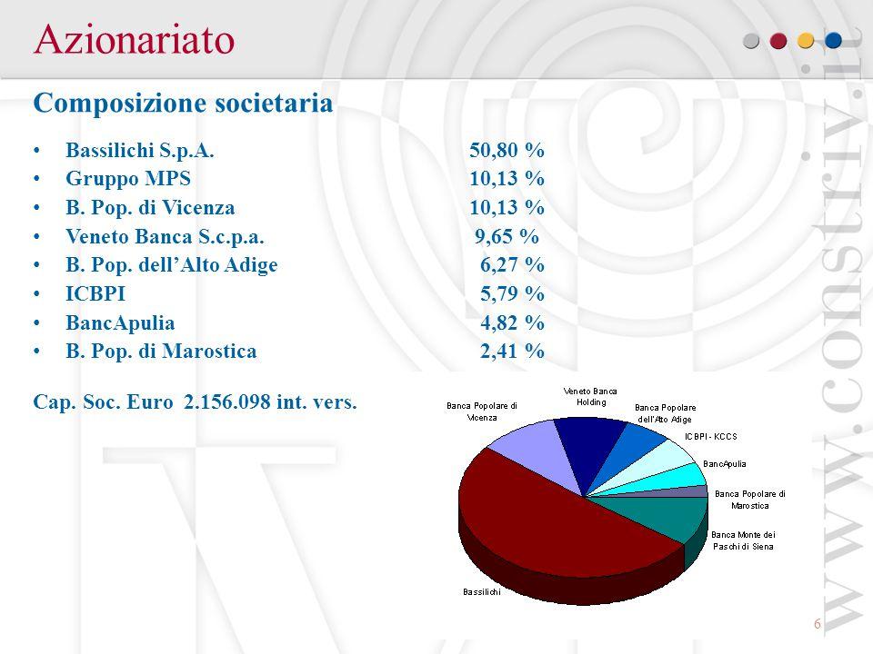 Azionariato Composizione societaria Bassilichi S.p.A. 50,80 %