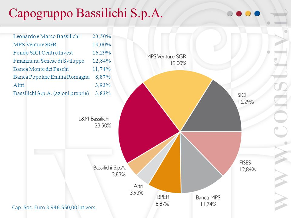 Capogruppo Bassilichi S.p.A.