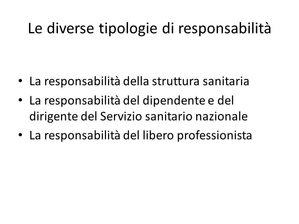 Le diverse tipologie di responsabilità