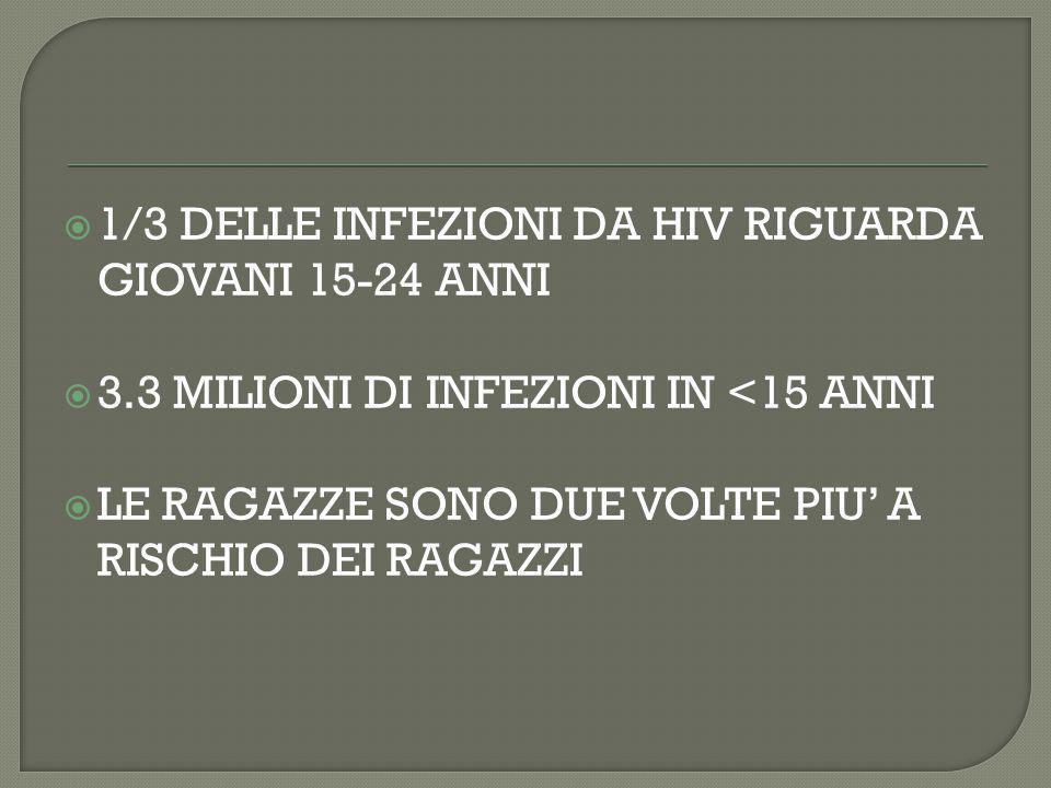 1/3 DELLE INFEZIONI DA HIV RIGUARDA GIOVANI 15-24 ANNI