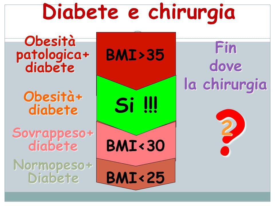 Diabete e chirurgia Si !!! 2 Fin BMI>35 dove la chirurgia