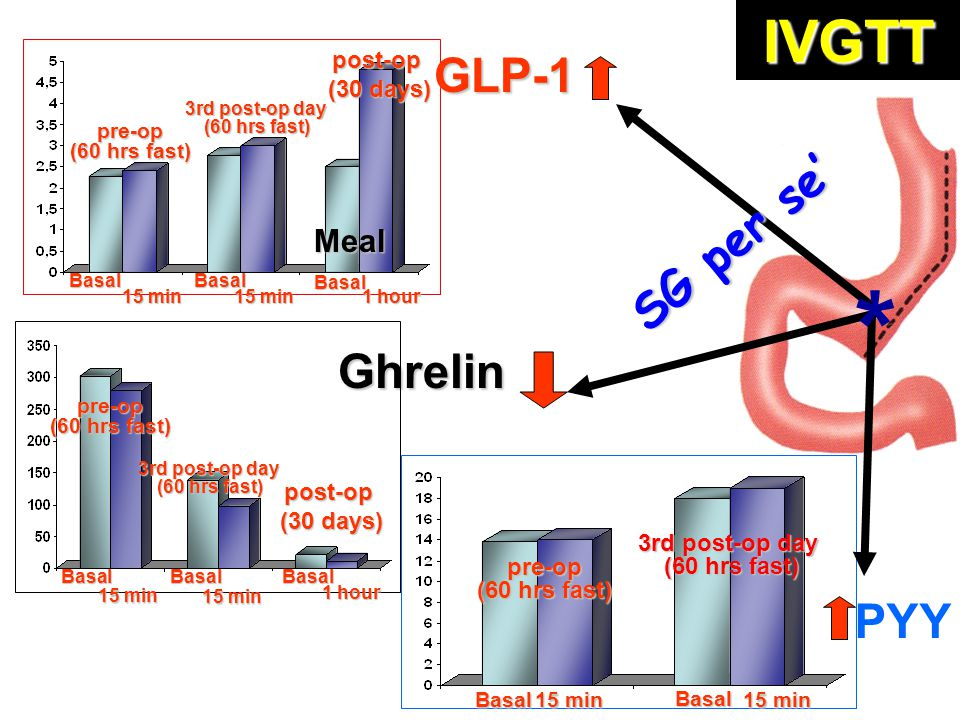 * IVGTT GLP-1 SG per se' Ghrelin PYY Meal post-op (30 days) post-op