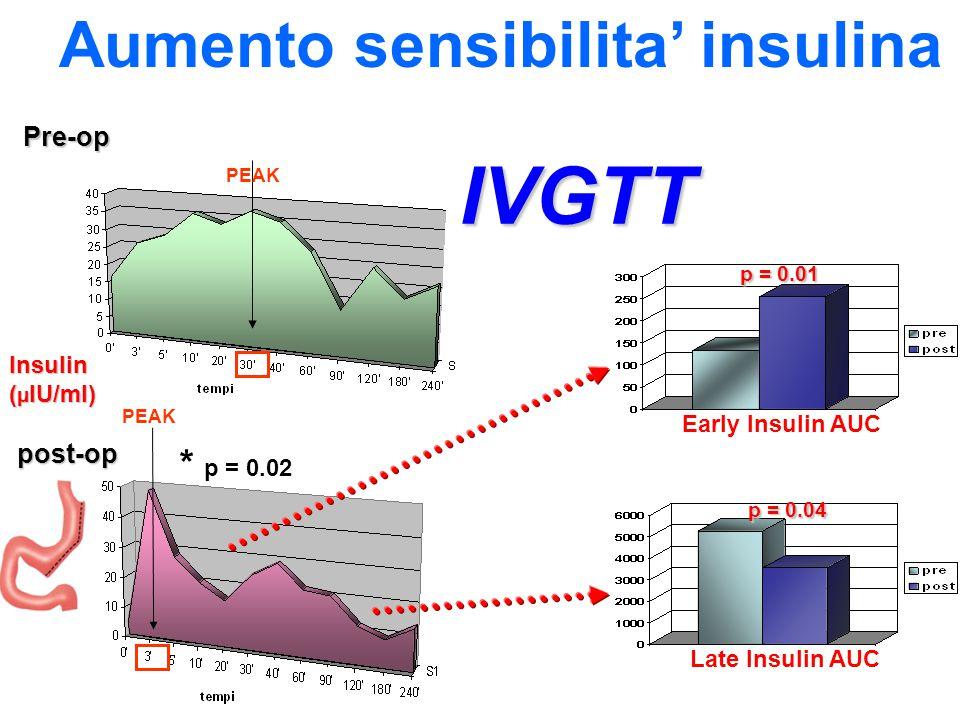 IVGTT Aumento sensibilita' insulina * p = 0.02 p = 0.01 p = 0.04