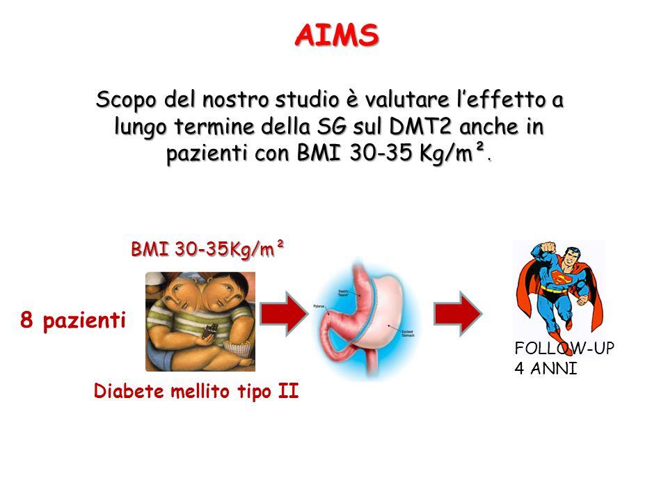 AIMS Scopo del nostro studio è valutare l'effetto a lungo termine della SG sul DMT2 anche in pazienti con BMI 30-35 Kg/m².