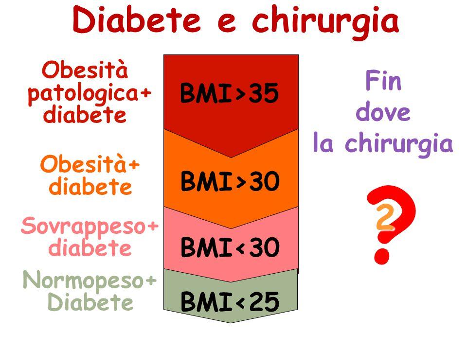 Diabete e chirurgia 2 Fin BMI>35 dove la chirurgia BMI>30