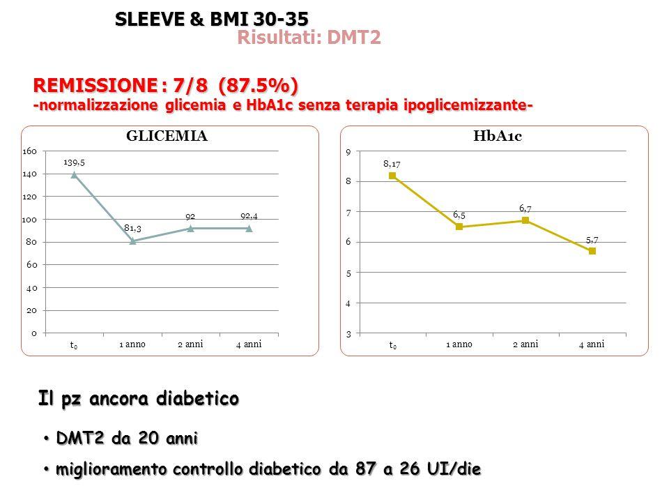 SLEEVE & BMI 30-35 Risultati: DMT2 REMISSIONE : 7/8 (87.5%)