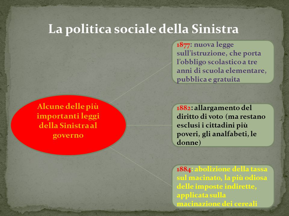 La politica sociale della Sinistra