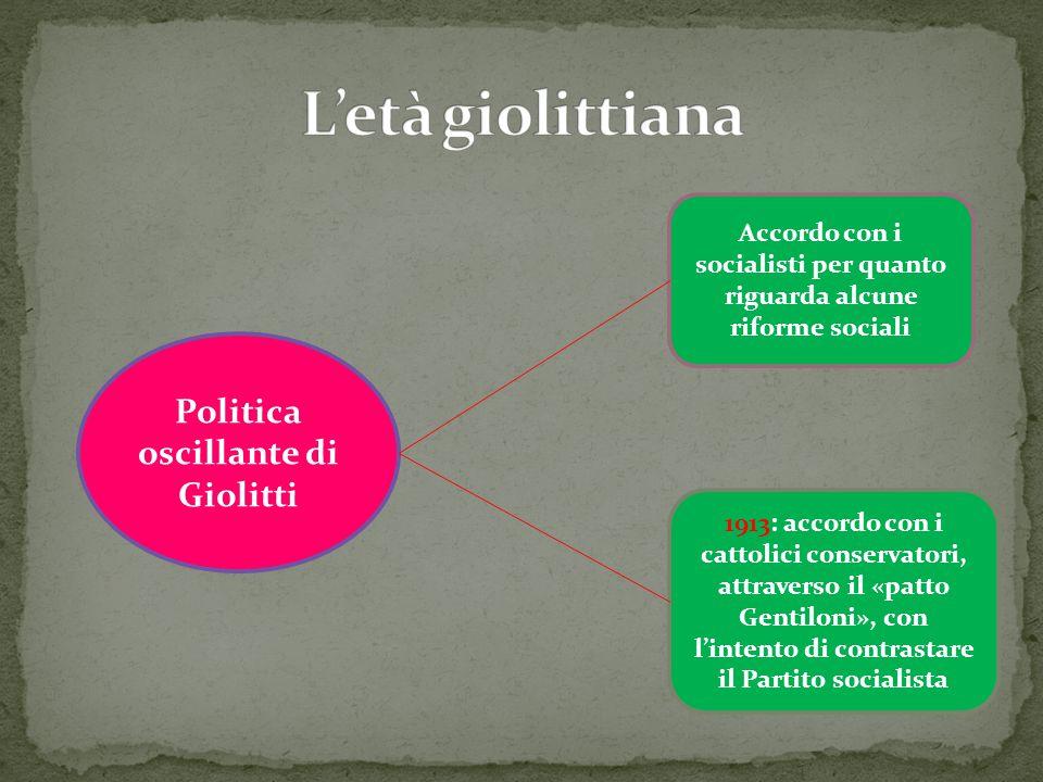 L'età giolittiana Politica oscillante di Giolitti