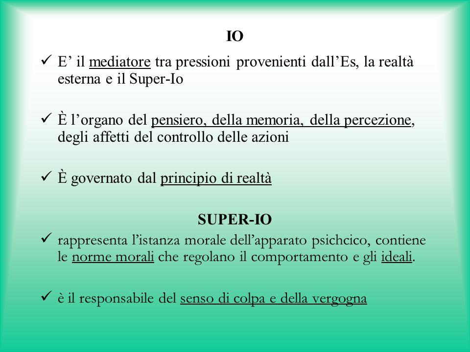 IO E' il mediatore tra pressioni provenienti dall'Es, la realtà esterna e il Super-Io.