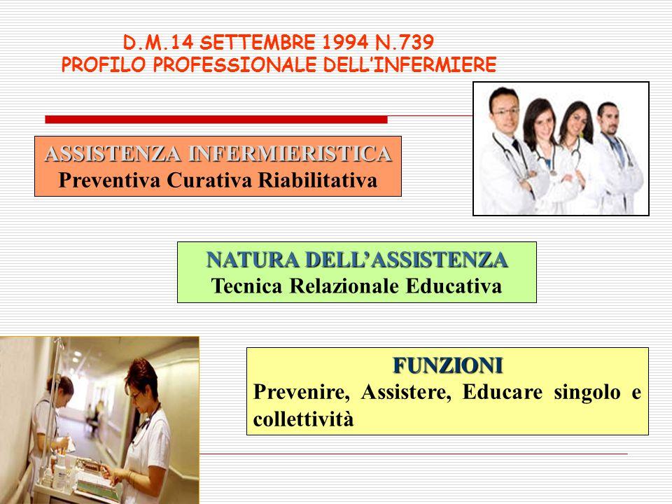 ASSISTENZA INFERMIERISTICA Preventiva Curativa Riabilitativa