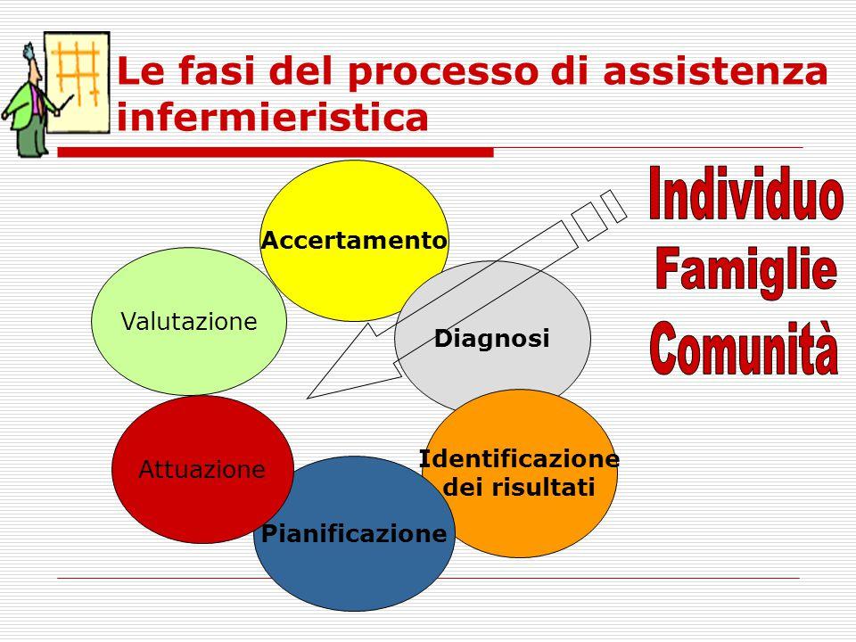 Le fasi del processo di assistenza infermieristica