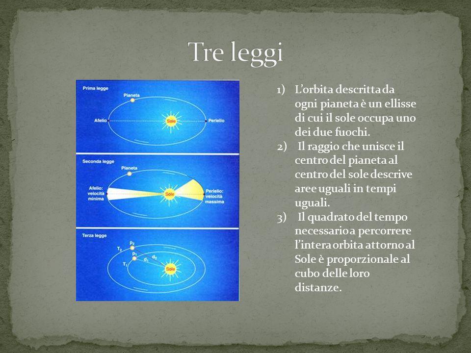 Tre leggi L'orbita descritta da ogni pianeta è un ellisse di cui il sole occupa uno dei due fuochi.