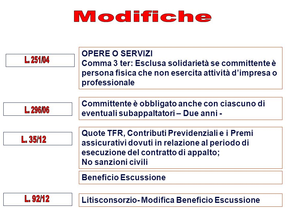 Litisconsorzio- Modifica Beneficio Escussione