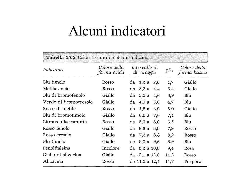 Alcuni indicatori