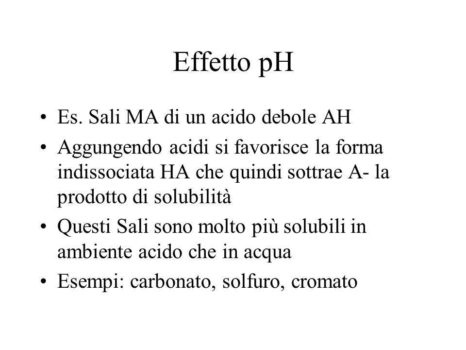 Effetto pH Es. Sali MA di un acido debole AH