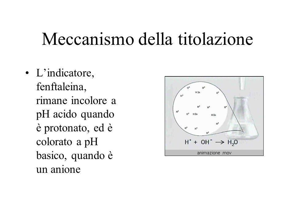 Meccanismo della titolazione