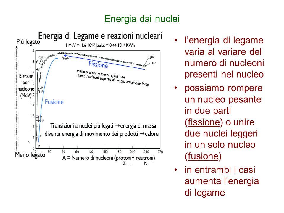 Energia dai nuclei l'energia di legame varia al variare del numero di nucleoni presenti nel nucleo.