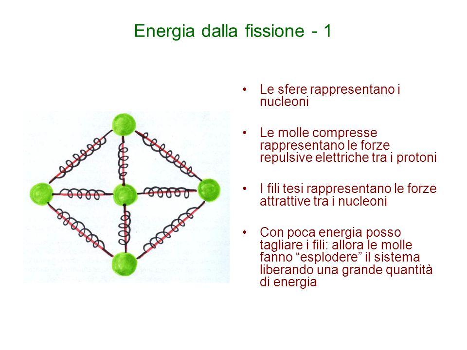 Energia dalla fissione - 1