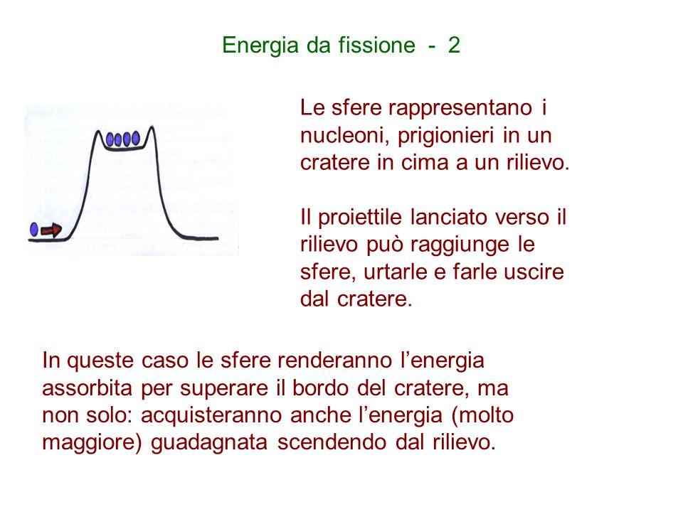 Energia da fissione - 2 Le sfere rappresentano i nucleoni, prigionieri in un cratere in cima a un rilievo.