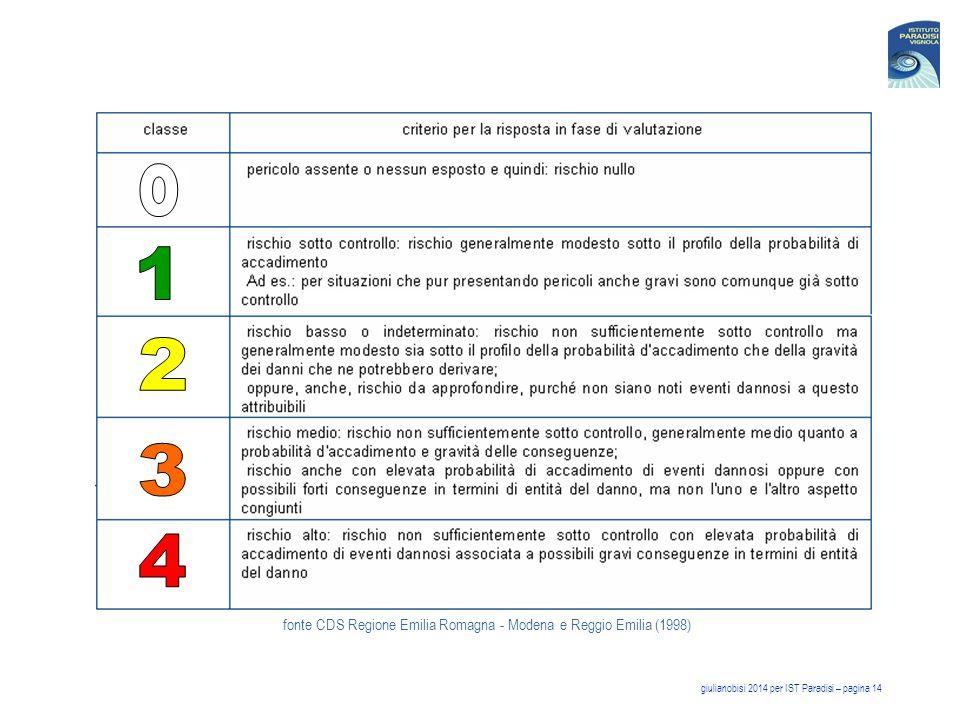 fonte CDS Regione Emilia Romagna - Modena e Reggio Emilia (1998)