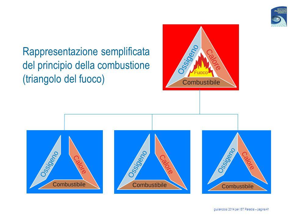 Rappresentazione semplificata del principio della combustione (triangolo del fuoco)