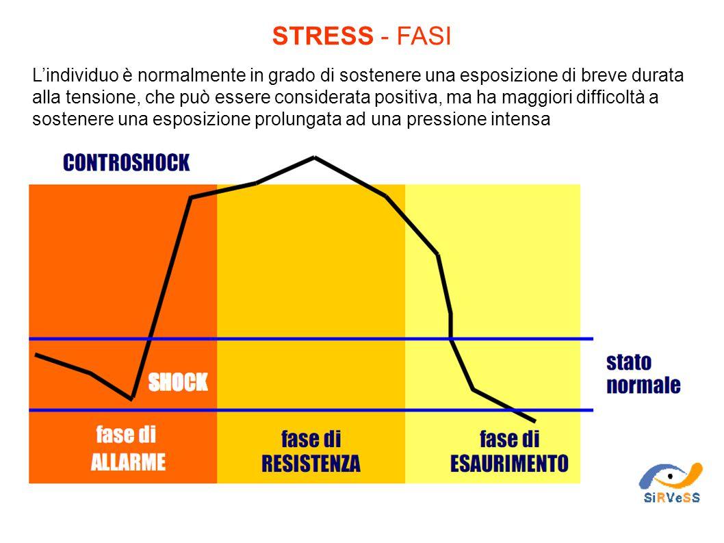 STRESS - FASI