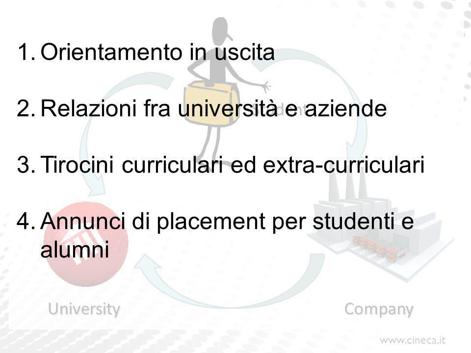 Orientamento in uscita Relazioni fra università e aziende