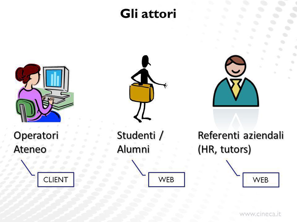 Gli attori Operatori Ateneo Studenti / Alumni Referenti aziendali