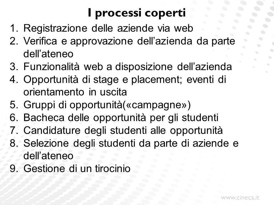 I processi coperti Registrazione delle aziende via web