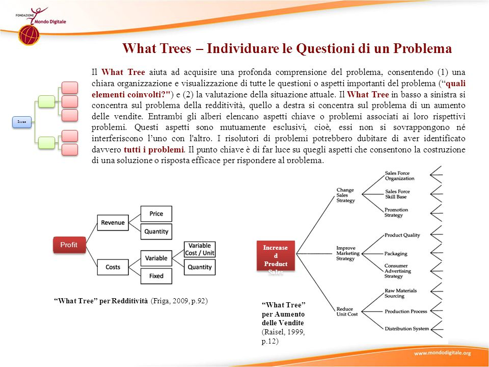 What Trees – Individuare le Questioni di un Problema
