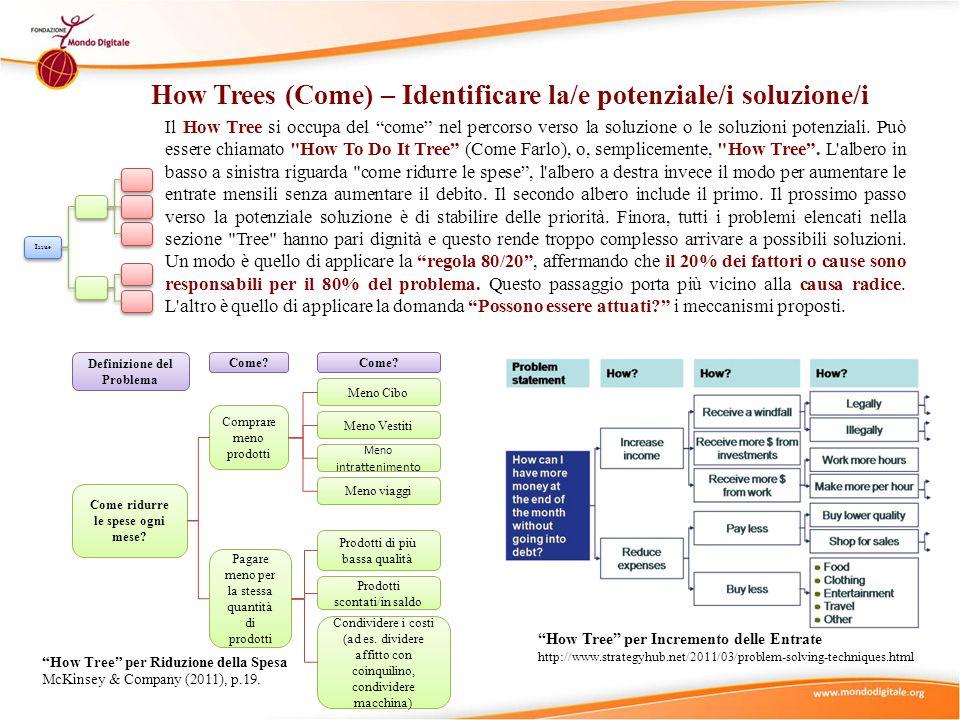 How Trees (Come) – Identificare la/e potenziale/i soluzione/i