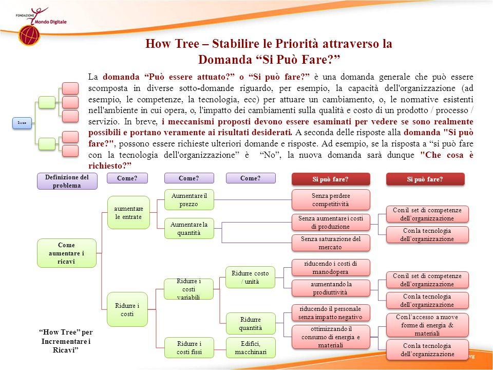 How Tree – Stabilire le Priorità attraverso la Domanda Si Può Fare