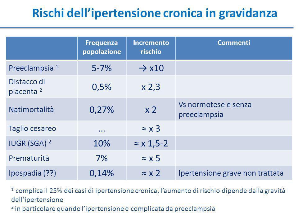 Rischi dell'ipertensione cronica in gravidanza Frequenza popolazione