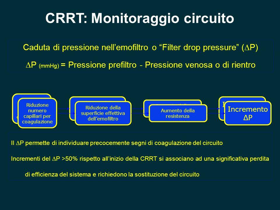 CRRT: Monitoraggio circuito