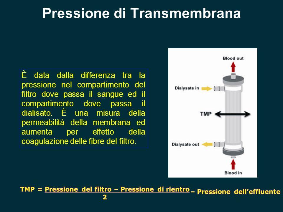 Pressione di Transmembrana