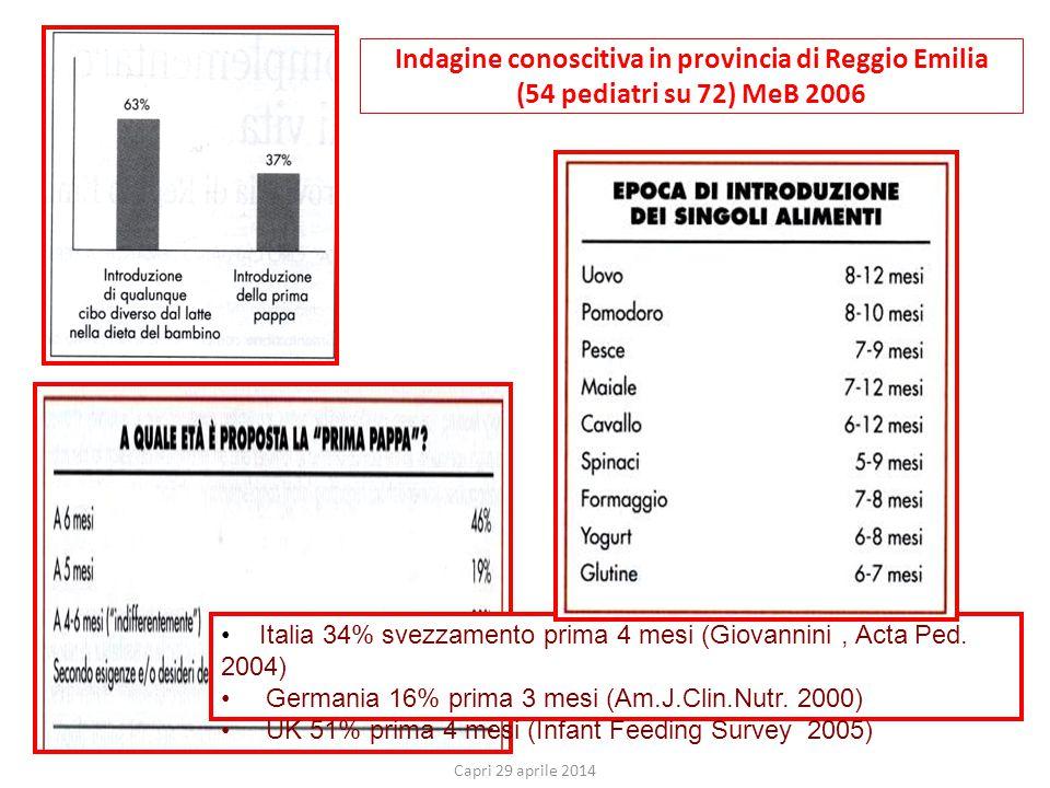 Indagine conoscitiva in provincia di Reggio Emilia (54 pediatri su 72) MeB 2006